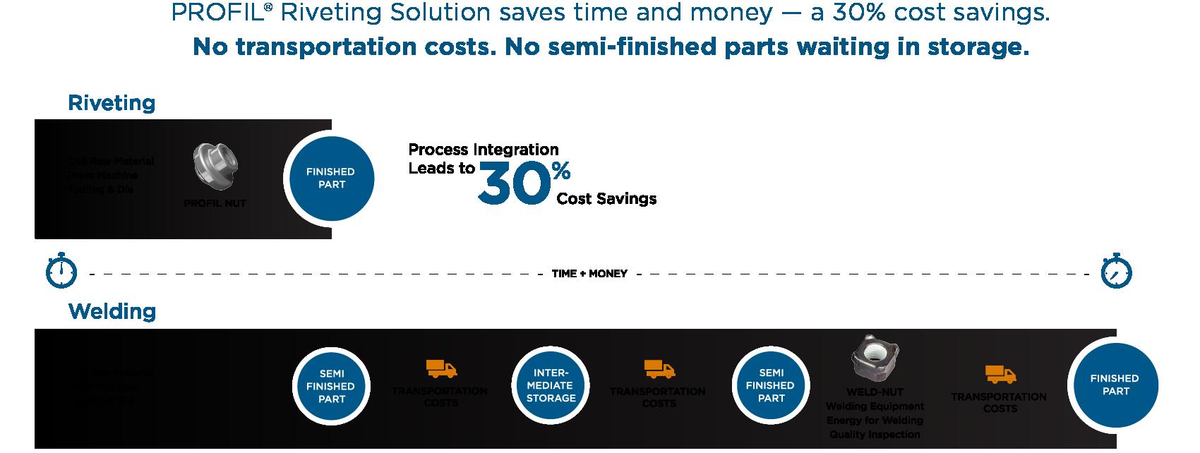 PEN-PROFIL-Riveting Solution Vs Welding-Infographic-No title
